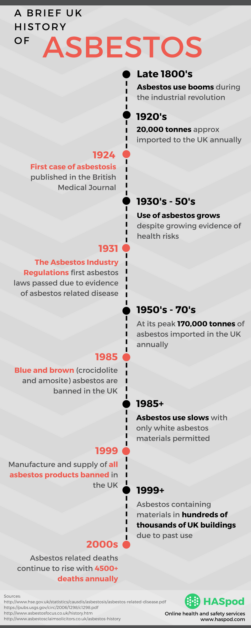 When And Why Asbestos Was Banned In Uk