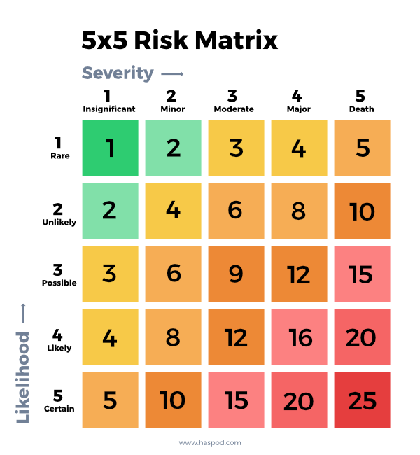 5x5 risk matrix